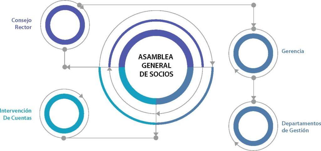 asamblea-general-socios-diagrama